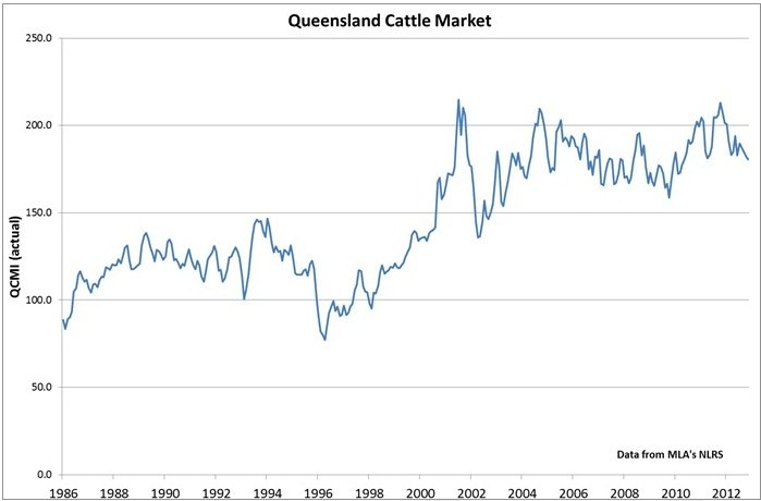Beef prices at historic lows necessitates focus on cost of ...