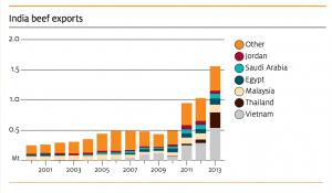 India's major beef export markets.