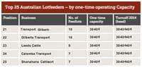 Top 25 Lotfeeders
