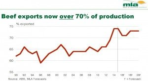 Export percentage