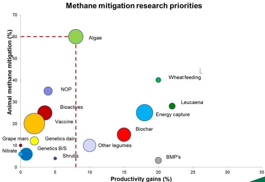 Methane slide