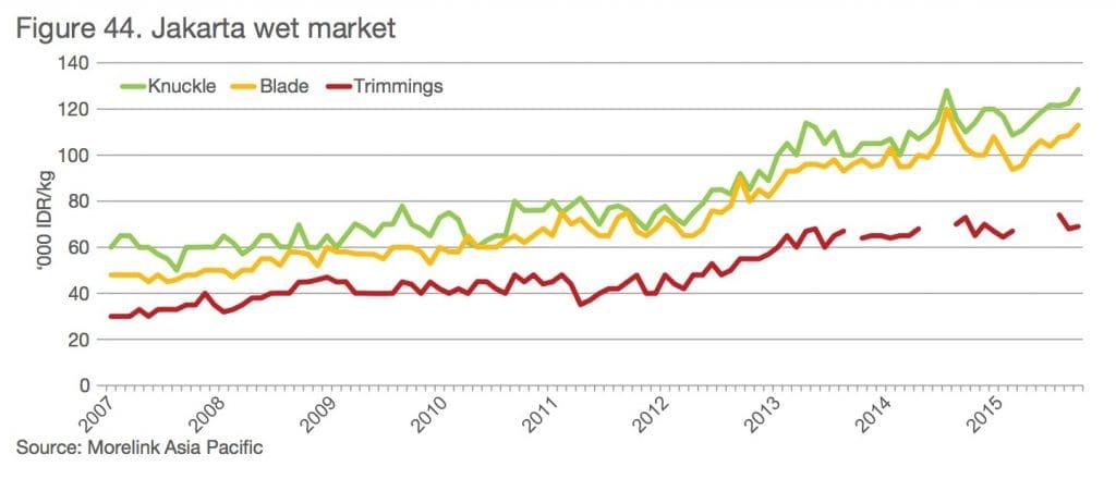 MLA 2016 chart Jakarta wet market