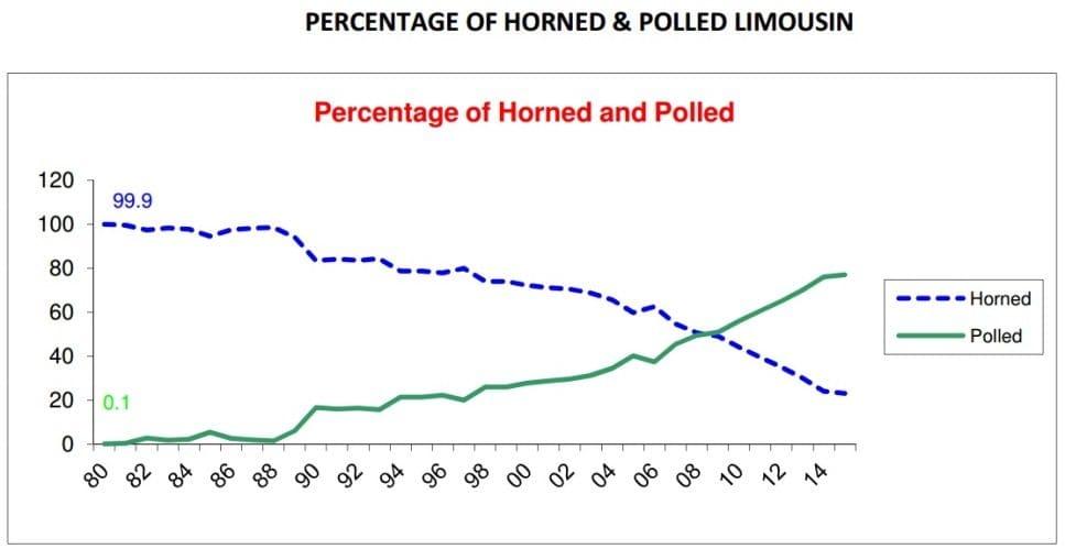 horns vs polls