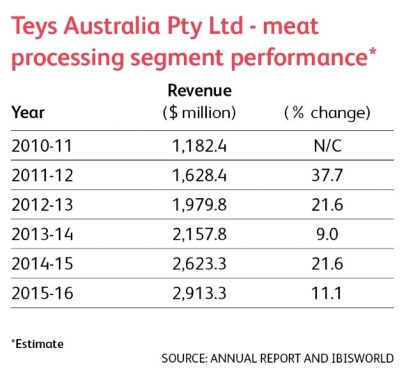 teys-revenue-performance