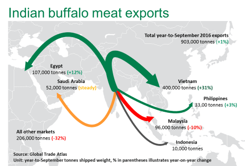india leading global beef exports