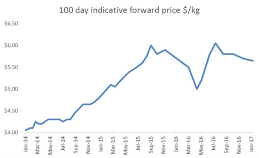 100-day grainfed price trend Jan 17