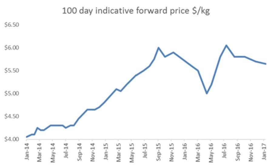 100-day grainfed price trend Jan 17