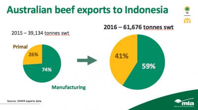 2017-1-16-chart-Aus-Indo-beef