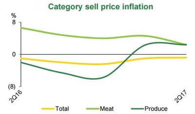 Coles category inflation