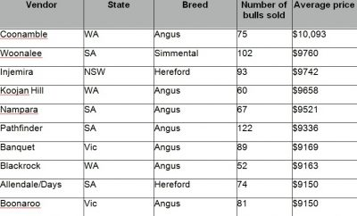 Feb stud sales