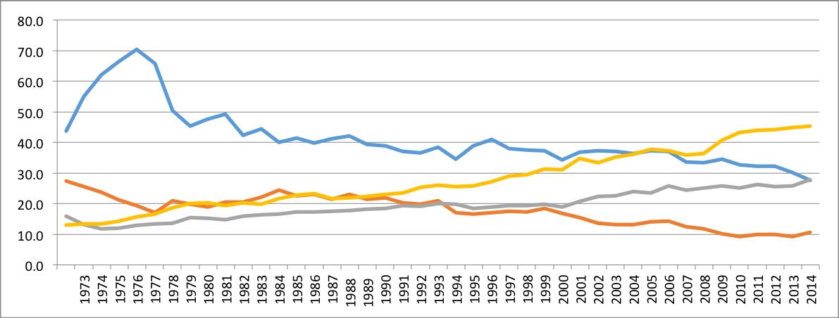 Aus meat consumption per capita 1973-2015