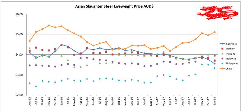 SE Asia report: Lower Indo imports likely in 2018 | China prices